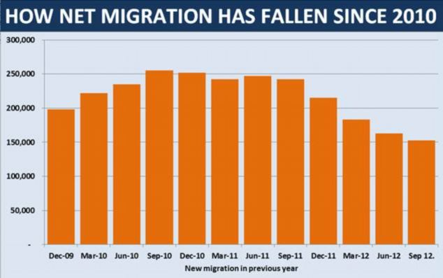 If Net Migration is actually falling, why the fuss?